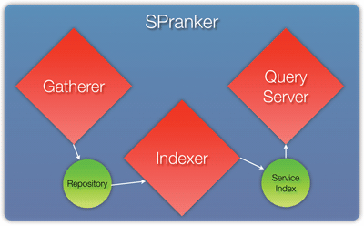 Figure 2: Architecture of SPRanker