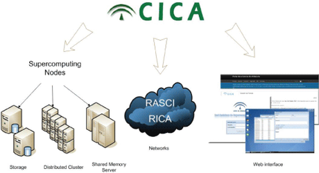 Figure 1: CICA connections.