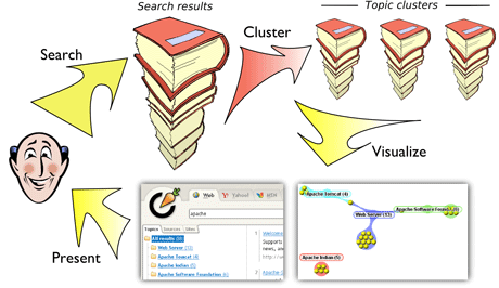 Figure 1: Information flow inside Carrot2 – a set of search results is clustered into topic groups and then shown back to the user in a variety of ways (hierarchy of topics, graph of relationships, etc).