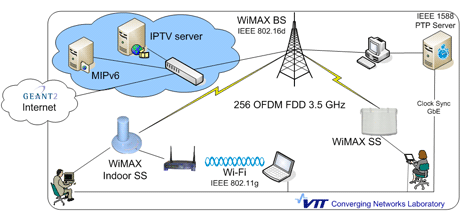 Figure 1: Schematic of the VTT Converging Networks Laboratory fixed WiMAX testbed.