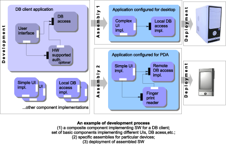 Figure 1: An example of a development process. 1. (left): a composite component implementing software for a database client, a set of basic components implementing different user interfaces, database access, etc. 2. (top right): specific assemblies for particular devices. 3. deployment of assembled software.