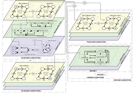 Figure 1: A scheme for the multi-paradigm modelling of a complex railway control system
