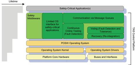 Figure 2: TAS control platform layer structure.