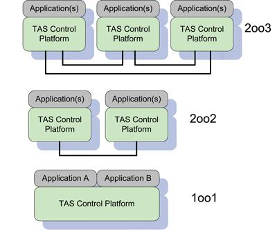 Figure 3: Architecture variants.