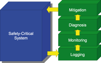 Figure 1: Logical architecture of an application following the runtime reflection