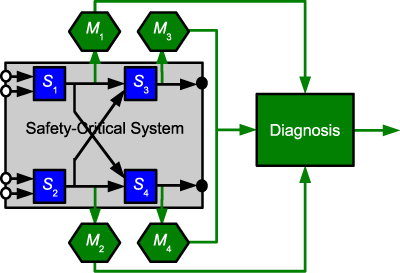 Figure 2: Example of the logical architecture of a reflective system.