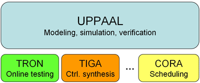 Figure 1: UPPAAL tool suite.