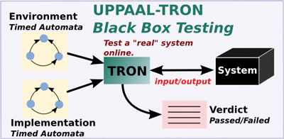 Figure 2: UPPAAL-TRON component for online testing of real-time systems.