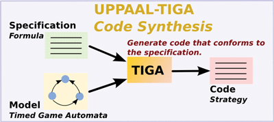 Figure 3: UPPAAL-TIGA component for controller synthesis based on timed games.