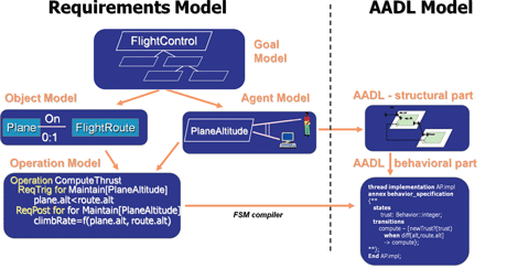 Figure 2: Requirements (KAOS)  to AADL mapping.