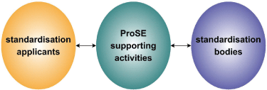 Figure 2: ProSE supporting activities – linking research and standards.