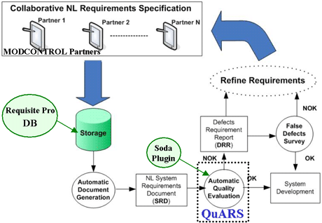 Figure 2: MODCONTROL evaluation process.