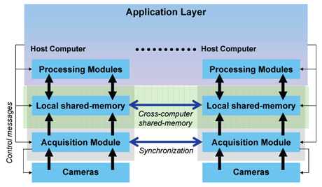 Figure 1: Platform architecture for camera network supported by multiple computers. Central sensor control is provided by a message-passing communication infrastructure. Acquisition modules place the images on a synchronized shared-memory space, making them available to multiple processing nodes across computers. Processing modules read these data and perform parallel execution of computer vision algorithms.  The same modules also have access to this space, allowing them to synchronously view intermediate computation results.