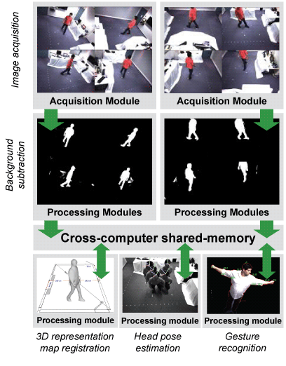 Figure 2: Person silhouettes in synchronous images are segmented in parallel. Individual processes fuse them into a registered 3D representation of the person, recognize coarse gestures as expressed by body configuration, and estimate the spatial direction in which the person's head is facing.