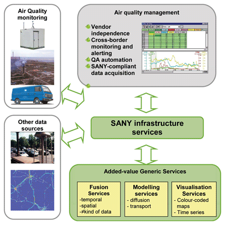 Figure 2: SANY air quality management subproject.