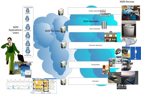 Figure 1: Ubiquitous M2M service networks.