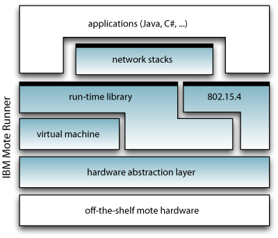 Figure 1: IBM Moterunner architecture.