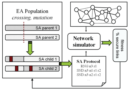 Figure 1: Automatic generation of secrecy amplification protocols.