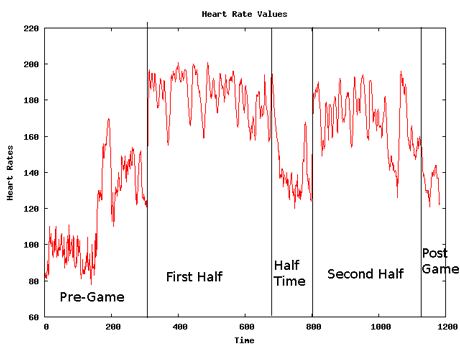 Figure 1: Midfielder data with distinct state boundaries.