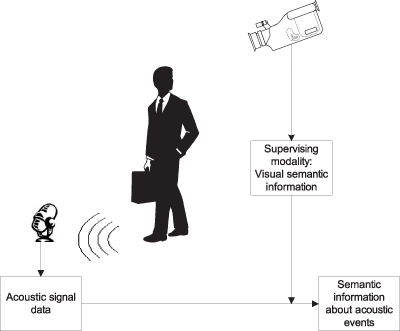 Figure 1: In multimodal sensor networks, reliable information from one sensor can be used to supervise the extraction of semantic information from another sensor.