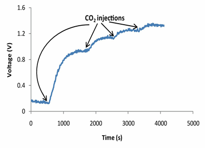 Figure 2: Wirelessly transmitted signal from CO2 sensor calibration (range atmospheric to 42000 ppm CO2). Sensor was enclosed in an airtight chamber and CO2 was injected.