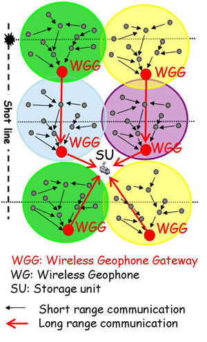 Figure 1:  Wireless Geophone Network architecture.