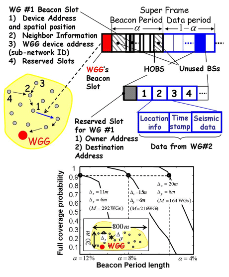 Figure 2: MAC layer framing structure (top) used by each sub-network, and its impact on full network coverage (bottom).