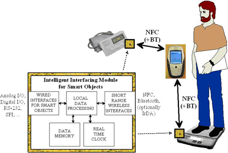 Figure 1: Intelligent interfacing module for smart objects.