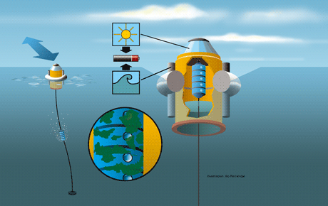Figure 1: Sensor system for remote water monitoring. Illustration: Bo Reinerdahl