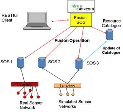 Figure 1: Testbed for Sensor Service Networks.