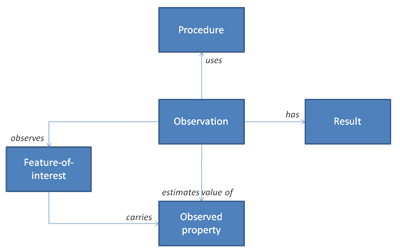 Figure 1: The 'Observations and Measurements' conceptual model.