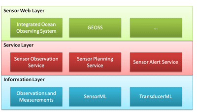 "Figure 2: Figure Two: ""The Sensor Web standards stack."