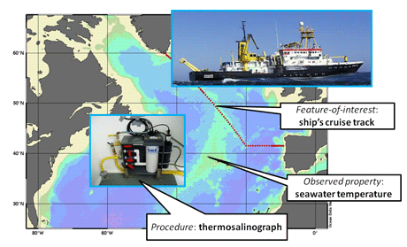 Figure 3: O&M example - marine research cruise.