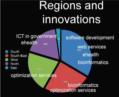 Figure 1: Share of publicly reported ICT innovation over 2003-2007 across regions of India. Leading domains of innovation in each region.