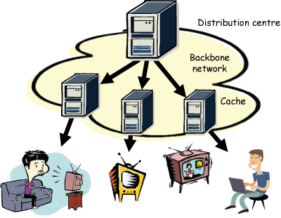 Figure 1: If we regard the TV programs as individual information objects, reruns could be stored in caches closer to the customers, saving considerable amounts of bandwidth.