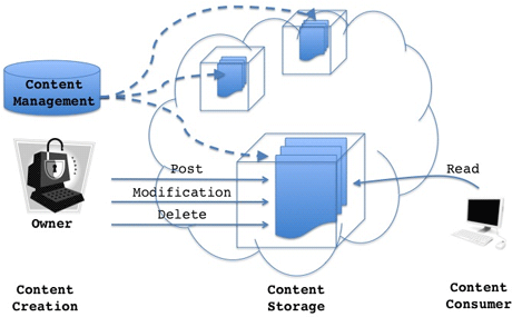 Figure 1: A General Overview of the OCN architecture.