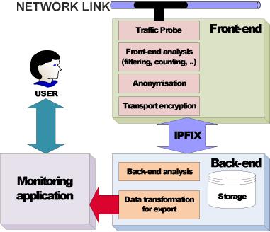 Figure 2: PRISM architecture.
