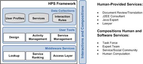 Figure 2: HPS framework.
