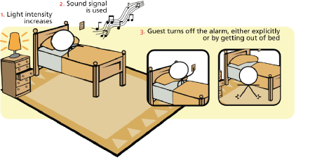 Figure 1: Example scenario illustrating the process of waking a hotel guest.