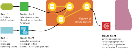 Figure 1: Users gain access to item-related services in a TraSer network by various methods of unique identification and with specialized clients using different interfaces. The freedom to add customized clients means a TraSer-based solution can be adapted and coupled with other components and systems.