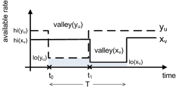 Figure 1: E2E  transfers between a sender in ISP v and receiver in a remote ISP u having different peak hours can be constantly bottlenecked in (t0,t0+T) due to alternating long-lived bottlenecks in the available uplink rate xv and downlink rate yu (valley(xv) and valley(yu) respectively).