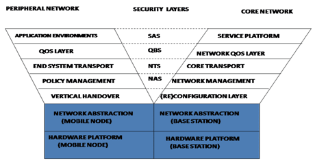 Figure 1: The Y-COMM architecture.