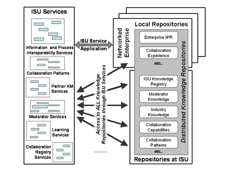 Figure 1: SYNERGY develops Interoperability Service Utility (ISU) services to help networked enterprises discover, capture, deliver and apply knowledge relevant to collaboration creation and operation.