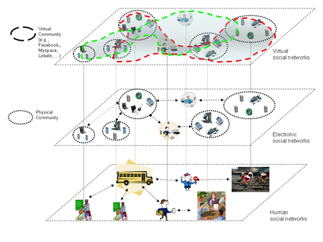 Figure 1: The SOCIALNETS vision.