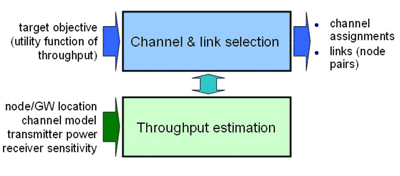 Figure 2: Operation and interaction of the modules for joint channel assignment and topology control.