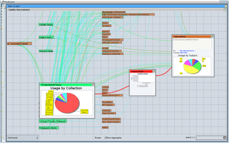 Figure 1: Dynamic mindmaps in MyLibScope analytical desktop application - expanded nodes and edges with more information about usage within selected faculty and digital library.