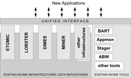 Figure 1: MOMENT Unified Interface.