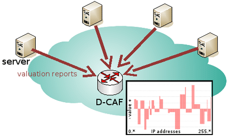 Figure 1: The Distributed Context-Aware Firewall (D-CAF).