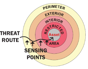 Figure 1b: multi-layer sensing in modern security systems.