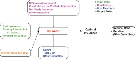 Optimization process for public debt management.